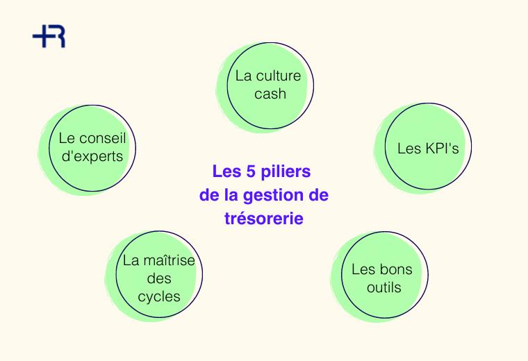 gestion de tresorerie, les 5 piliers